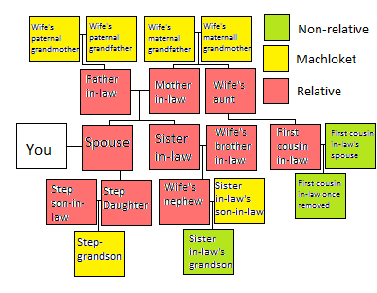Relatives by marriage.png